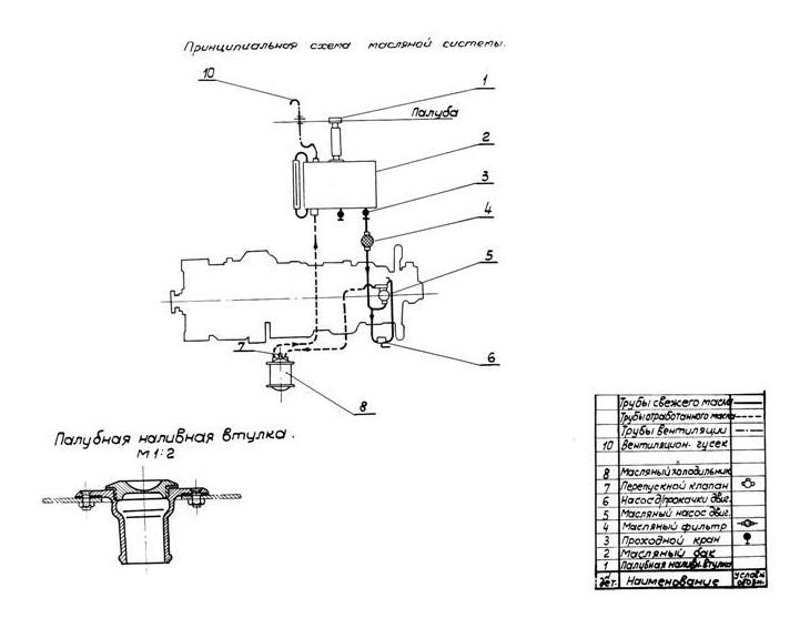 масляная система судового двигателя промышленного производства
